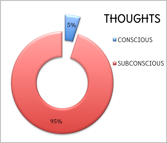 conscious thoughts versus subconscious